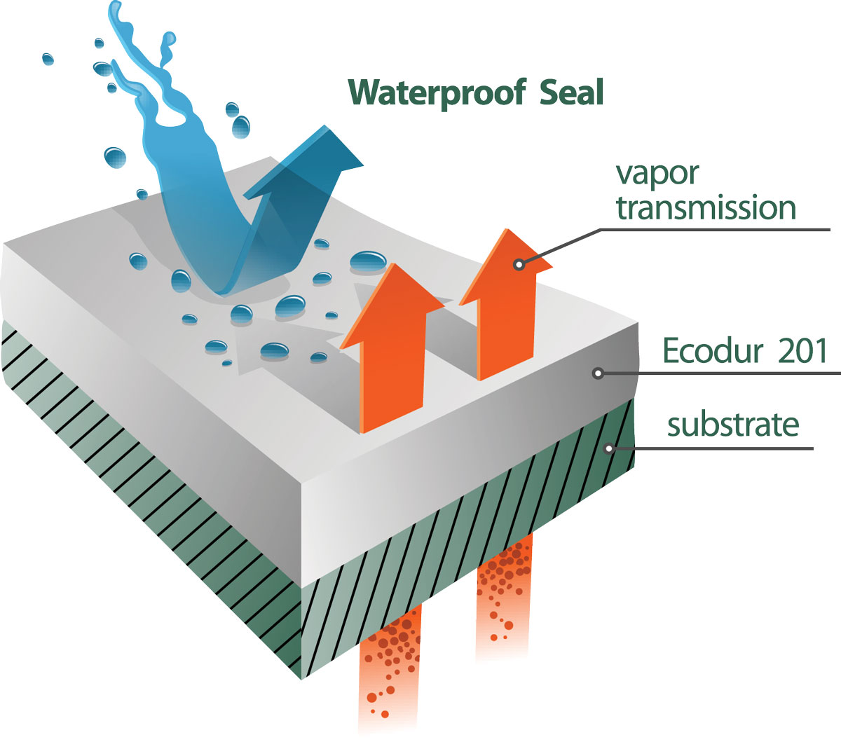 waterproof-seal